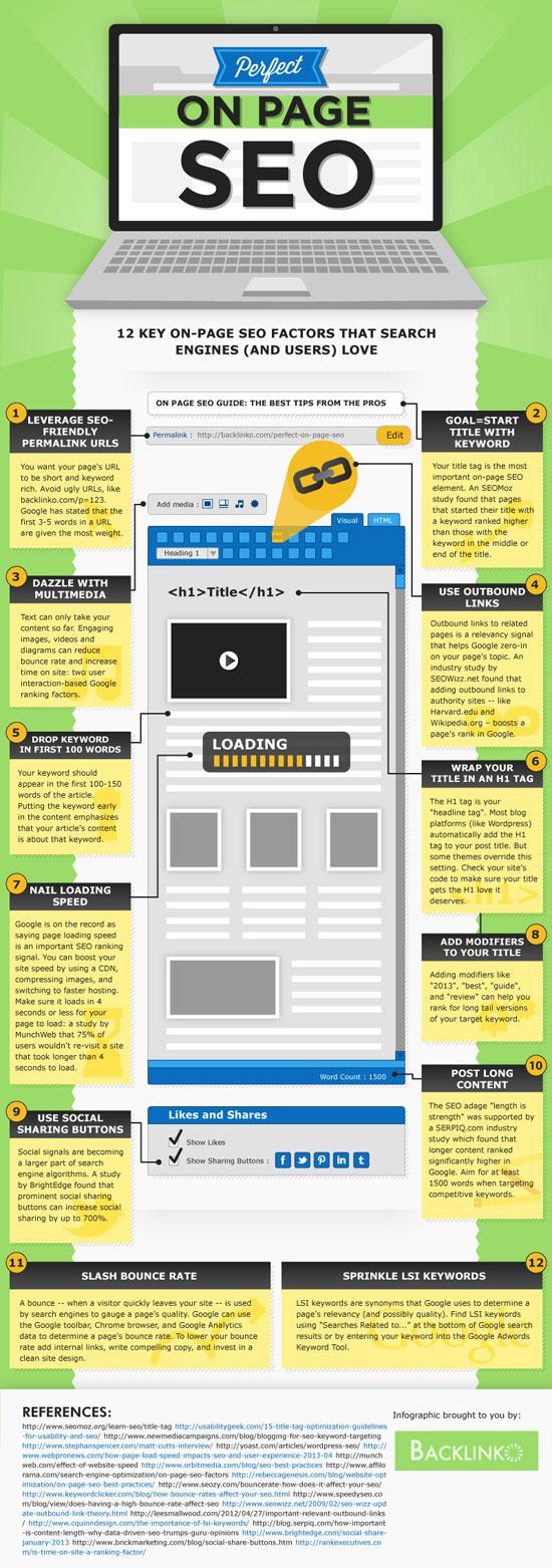 OnPage-SEO Infografik
