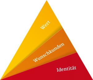 Die drei Säulen einer Positionierung: Identität, Wunschkunden, Wert